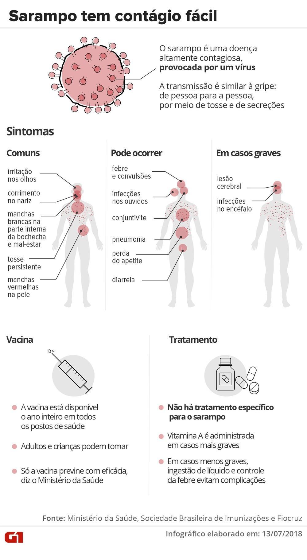 Ministério confirma 677 casos de sarampo em seis estados do Brasil