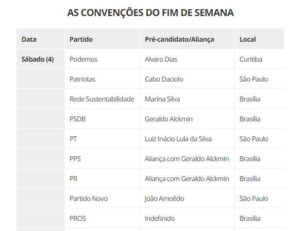 Temporada de convenções termina neste fim de semana; 14 partidos definirão presidenciáveis ou alianças