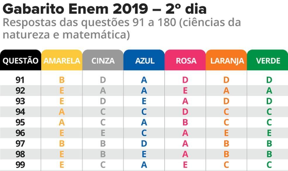 Infográfico mostra parte das notas do gabarito do Enem 2019 no 2º dia de provas, com questões de matemática e ciências da natureza. — Foto: Roberta Jaworsky/G1