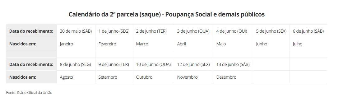Governo publica calendário da 2ª parcela do auxílio emergencial