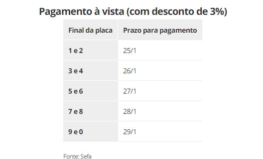 Prazo para pagamento da 1ª parcela do IPVA é prorrogado em uma semana, no Paraná