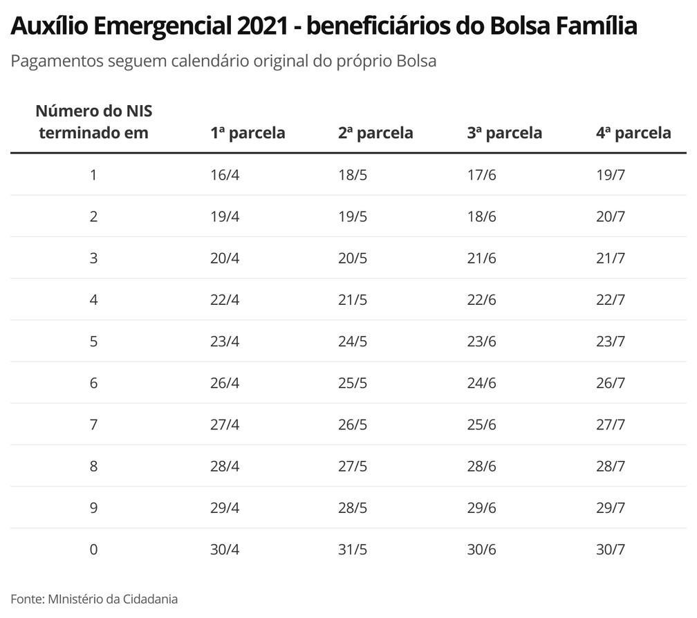 Caixa libera 4ª parcela a beneficiários do Bolsa Família com NIS final 1 e saques da 3ª parcela a nascidos em dezembro
